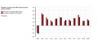 PIB Romand : lent redémarrage de la croissance d'ici à 2020